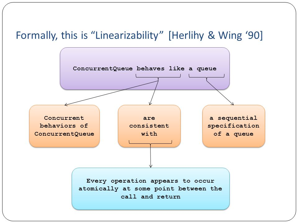 Formally, this is Linearizability [Herlihy & Wing '90]